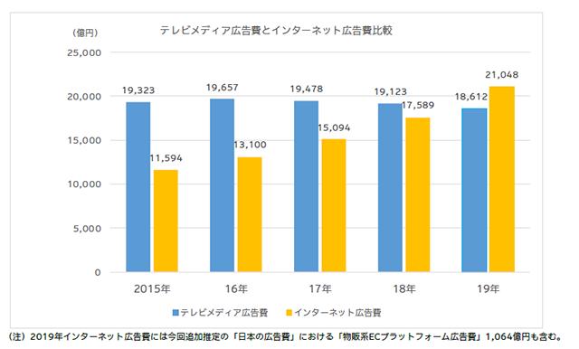 2019年日本の広告費